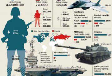 NATO-vs-Russia-Headline-Top-News-NATO-Russia-battle-for-supremacy