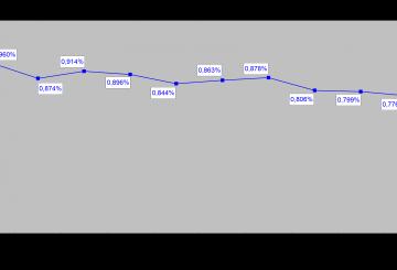 FUNZIONE DIFESA PIL