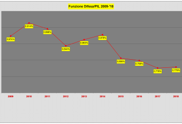 Tabella 2 PIL dedicato a Funzione Difesa