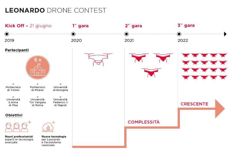 Leonardo_Infografica_DroneContest-ITA (002)