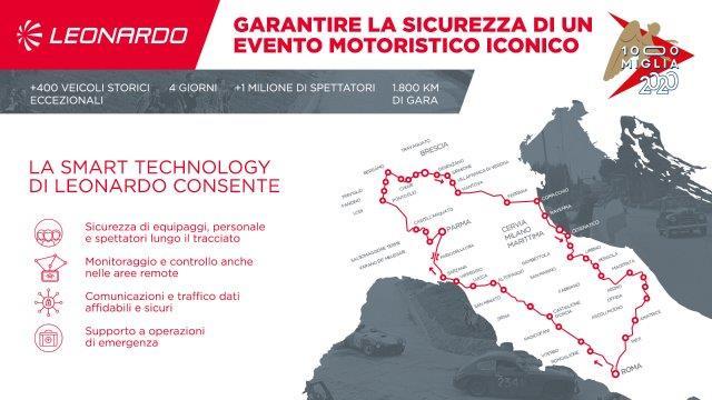 Infografica_1000 Miglia 2020 ITA (002)