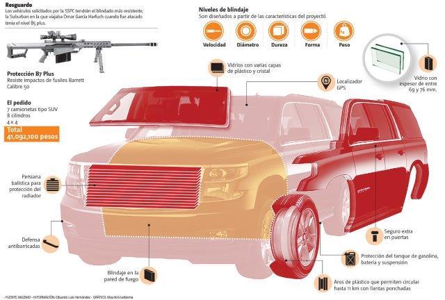 vehiculos-blindado-resistente-fuente-milenio